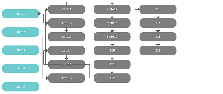 jsplumb组织架构流程图布局代码