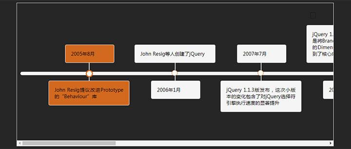 jQuery鱼骨图时间趋势图代码