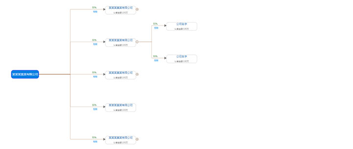 jQuery+d3横向树型股份结构图特效