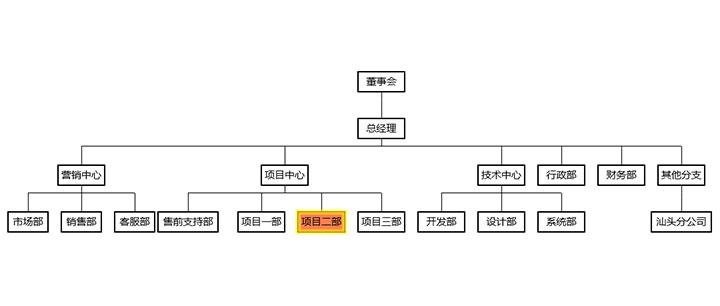 html5+ECharts企业内部组织结构图代码