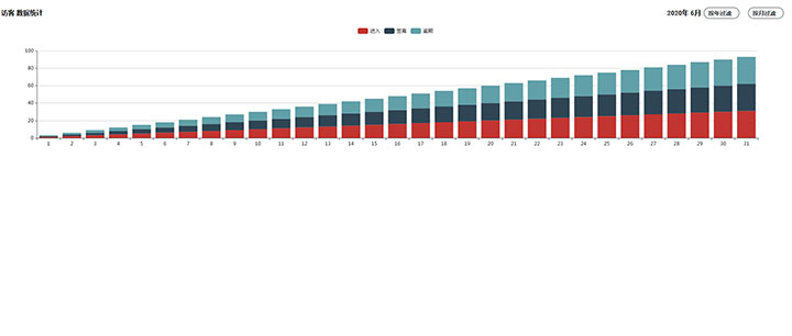 jQuery+Echarts实现按年月数据统计柱状图表代码
