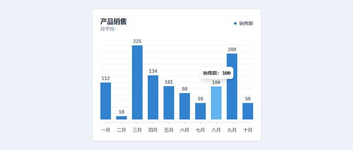 html5+js产品月平均销售额柱状图表代码