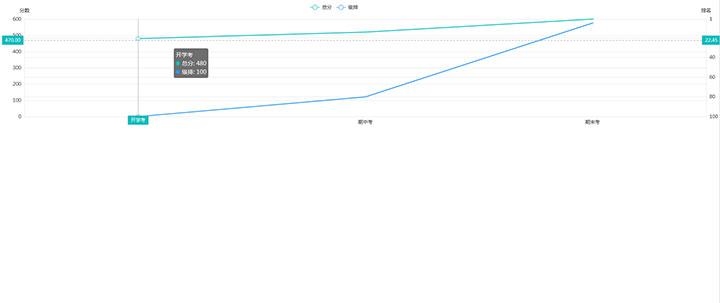vue.js+echarts考试总分和排名折线图统计代码