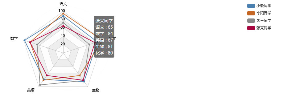 vue+echarts雷塔图考试分数统计图表实例代码
