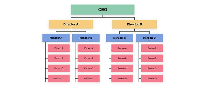 css3创意树形企业人员管理架构图特效