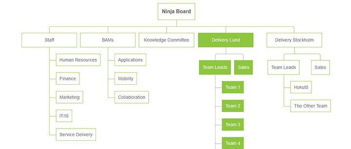绿色风格css3企业人员组织结构图特效