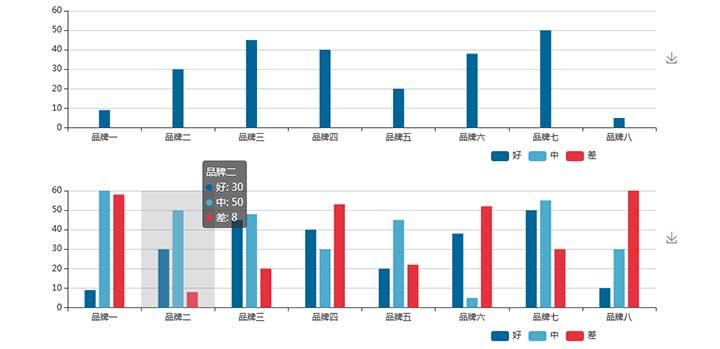 网站特效代码jQuery echarts柱状图数据统计图表插件
