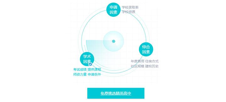 jQuery制作360度旋转雷达扫描动画特效