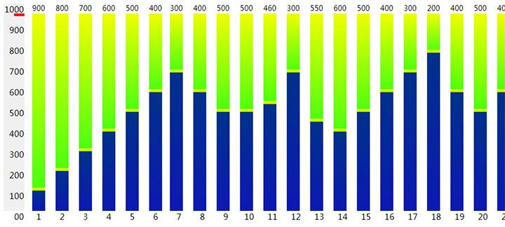 jQuery店铺每月人数流量柱状统计图表代码