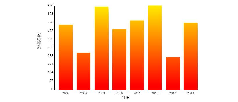 HTML5 Canvas每年游客人数统计柱状图表代码