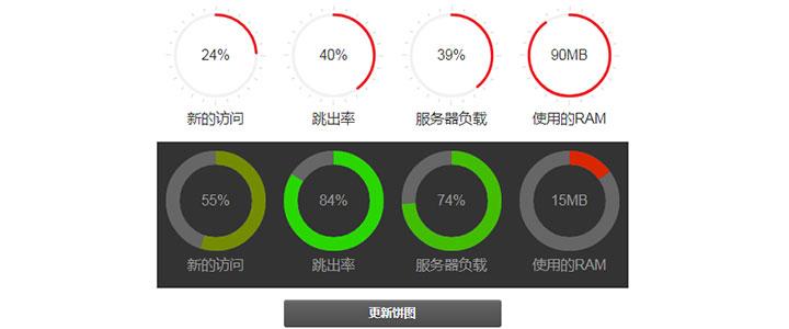 jQuery餅狀圖服務器資源圖表統計代碼