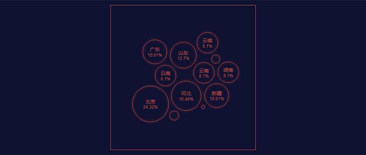 html5 svg百分比气泡图动画特效